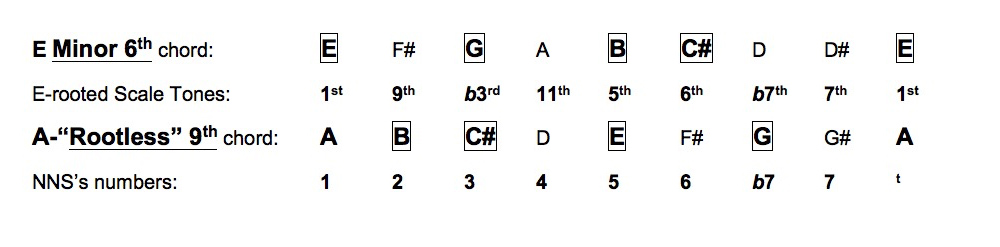 Contemporary Crazier Guitar Chords Picture Collection - Basic Guitar ...